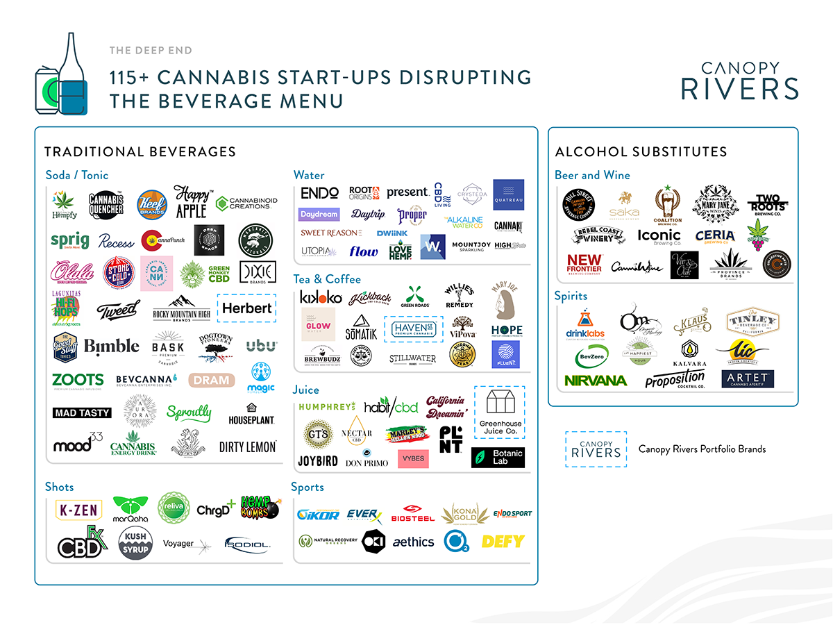 This market map looks at the landscape of cannabis beverage start-ups. In the past 16 months, Canopy Rivers has identified over 115 cannabis beverage brands disrupting the drinks industry.