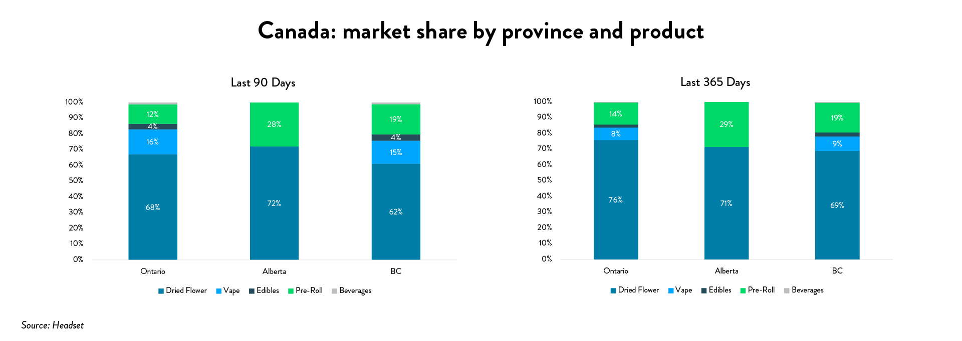 Cannabis 2020 stats: Canada market share by province and product format (Source: Headset)