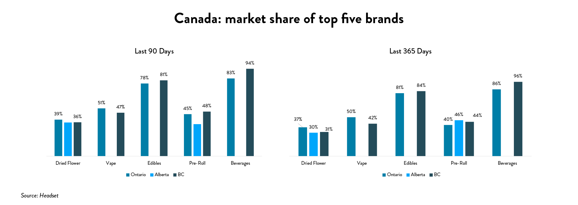 Cannabis 2020 stats: Canada market of top five brands (Source: Headset)