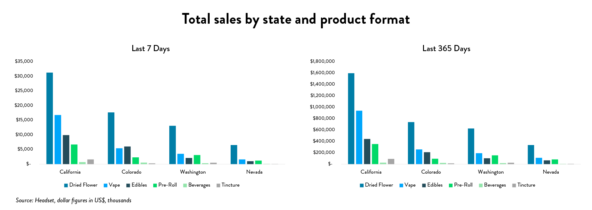 Cannabis 2020 stats: total sales by state and product format (Source: Headset)