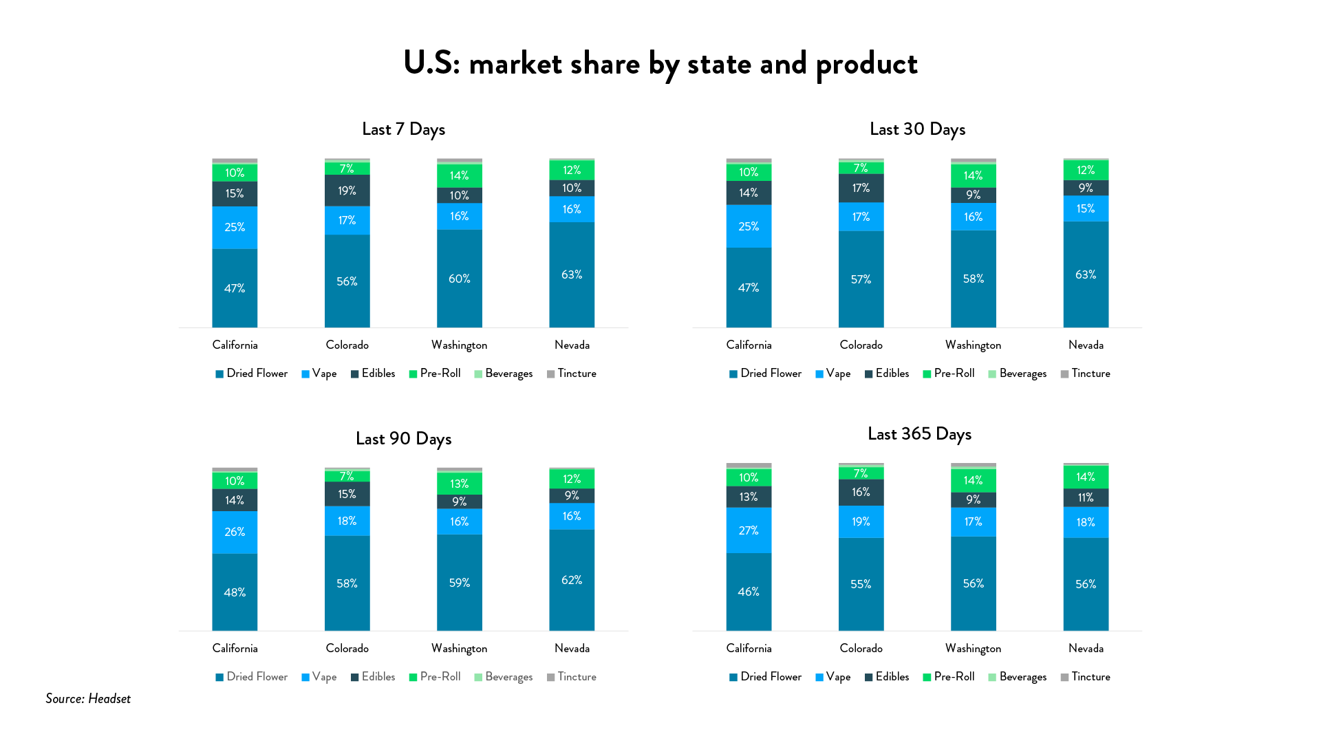 Cannabis 2020 stats: U.S. market share by state and product format (Source: Headset)