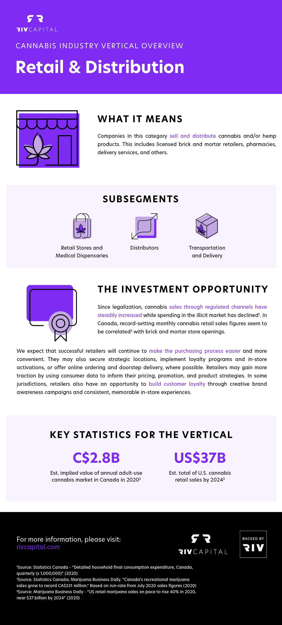 Cannabis retail and distribution - Industry vertical statistics [Infographic by RIV Capital]