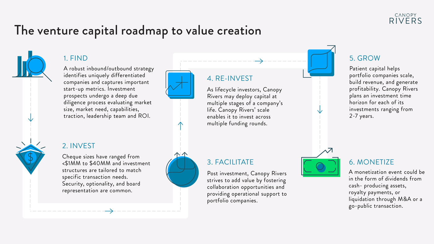 Canopy Rivers venture capital roadmap to value creation (cannabis)