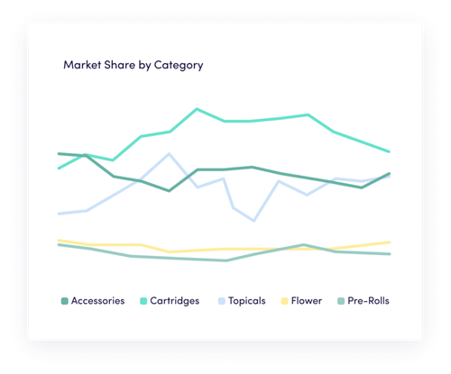 LeafLink International - Market share by category
