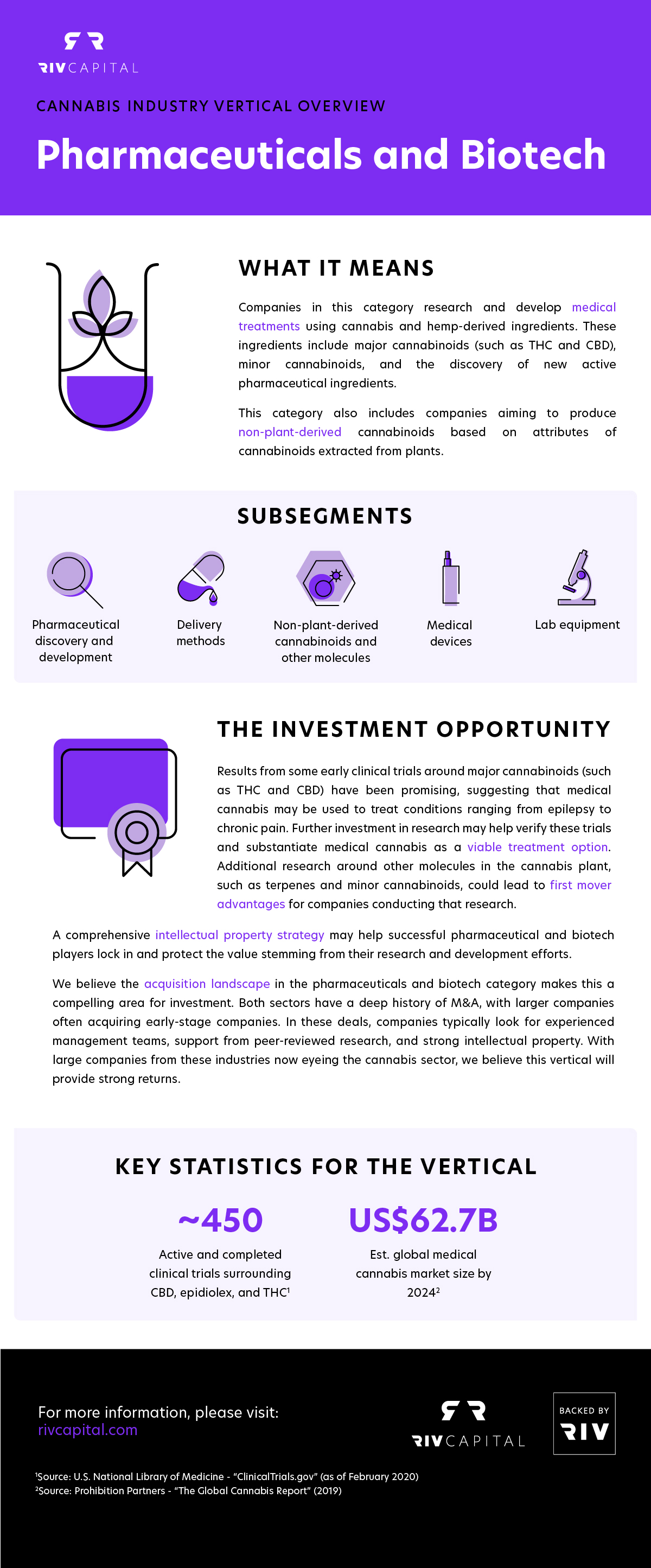 Canopy Rivers Pharmaceuticals and Biotech infographic